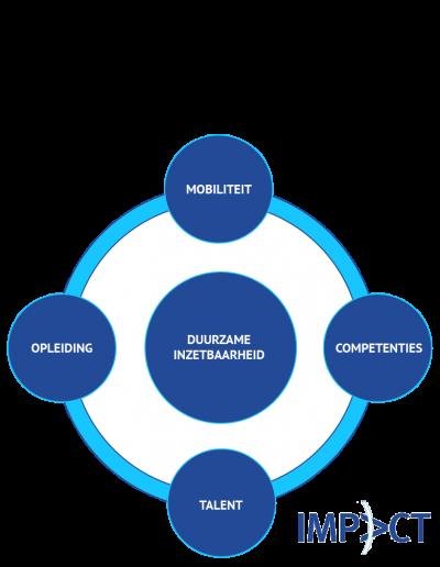 Diagram duurzame inzetbaarheid_ Impact